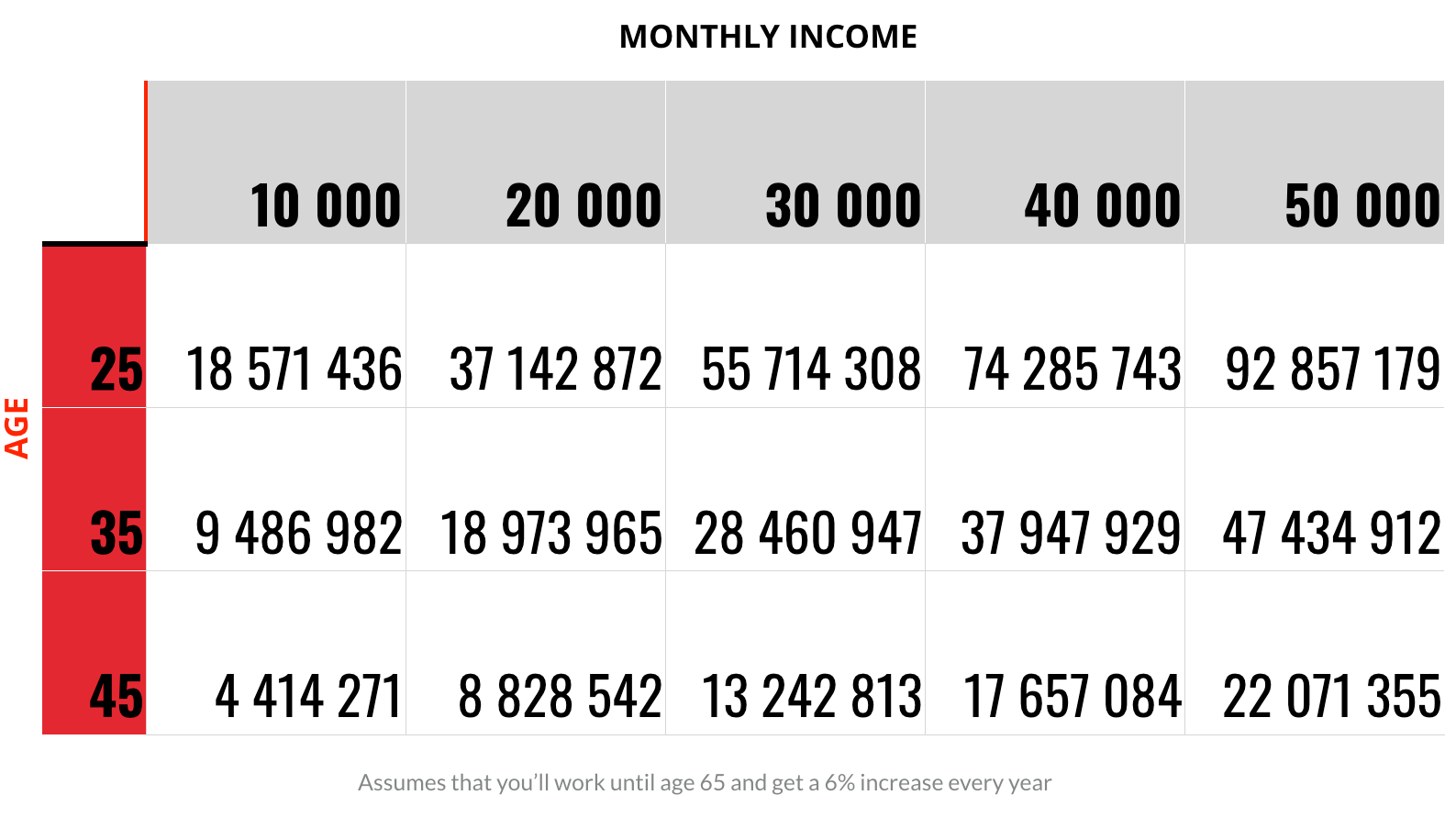 What might you earn over the rest of your lifetime?