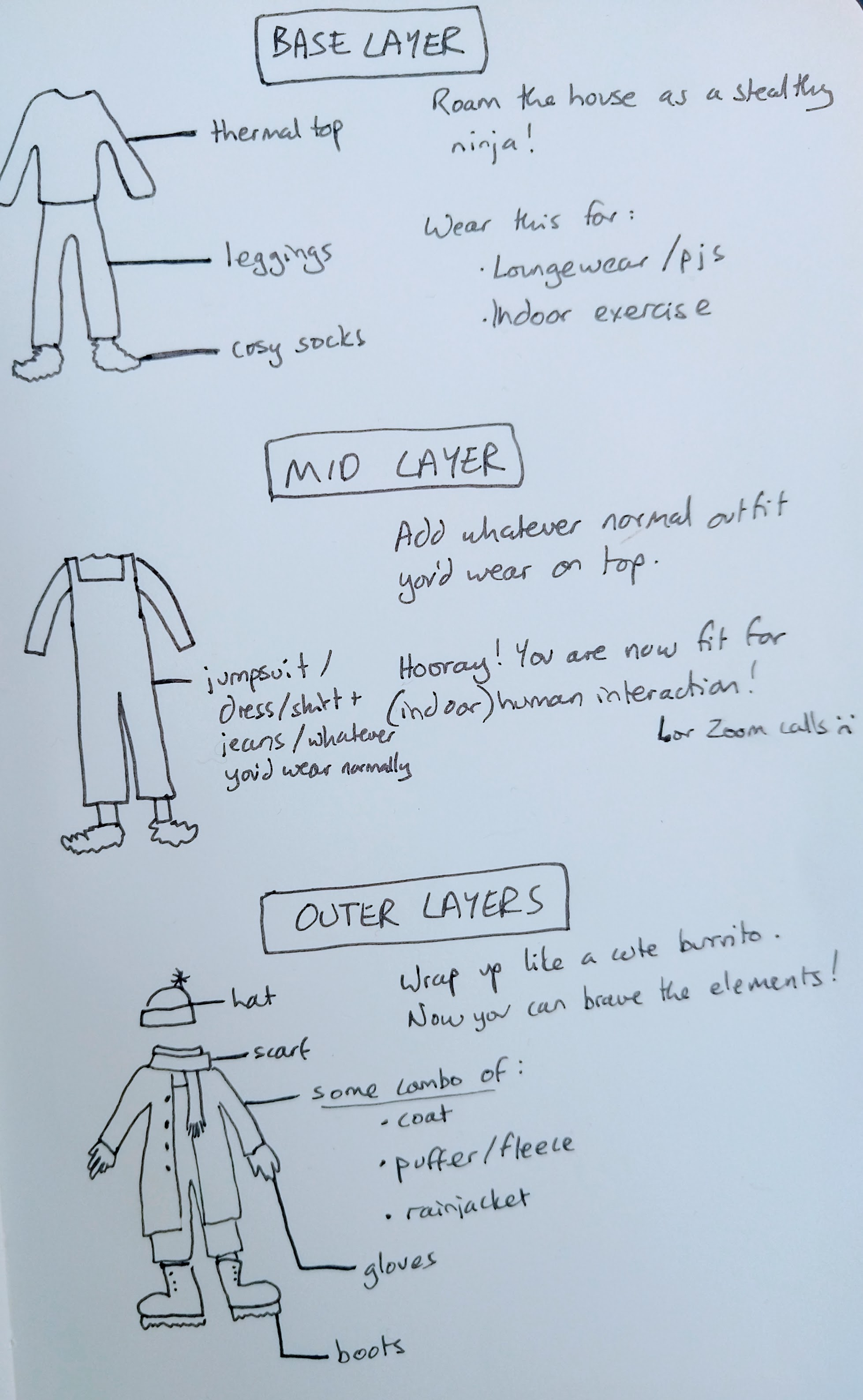 A drawing showing a base layer (leggings, a thermal top and socks), a mid layer (add whatever outfit you'd wear normally) and then an outer layer (hat, scarf, gloves, boots, and some combination of coat, puffer or fleece, and rainjacket)