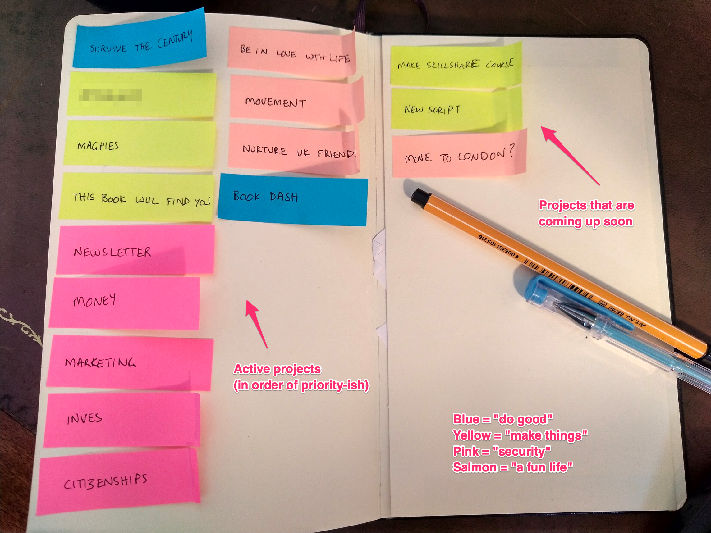 A list of projects. Each one is written on a sticky note, and there are about 13 in total.