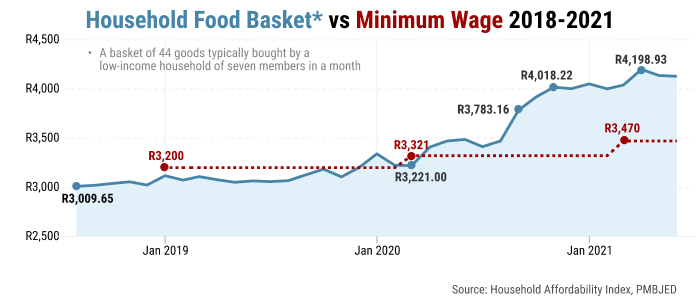 A graph showing the household food basket cost versus minimum wage in South Africa. The cost of a food basket exceeded the minimum wage for the first time in 2020.